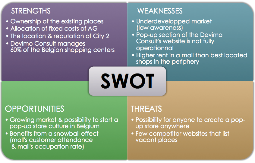 SWOT analysis example that lists a company's strengths, weaknesses, opportunities, and threats