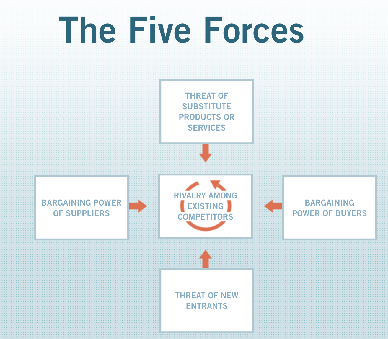 Porter's five forces image showing how buyers, supplyers, product substitutes, and new market entrants influence the product's market position