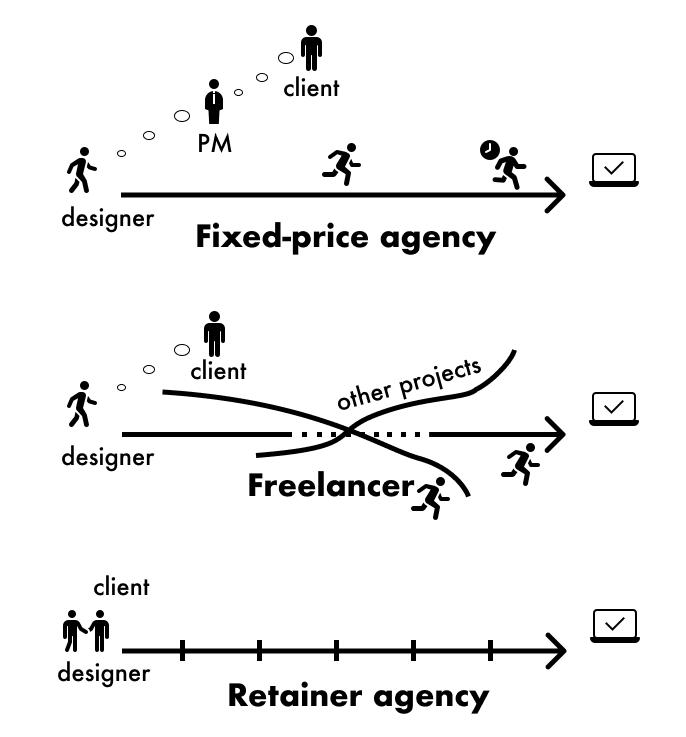 Fixed-price agency vs Freelancer vs Retainer agency