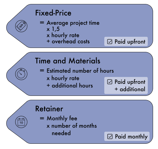 Fixed price = average project time x 1,5 x hourly rate + overhead costs         Time and Materials = Estimated number of housr x hourly rate + additional hours        Retainer = monthly fee x number of months needed