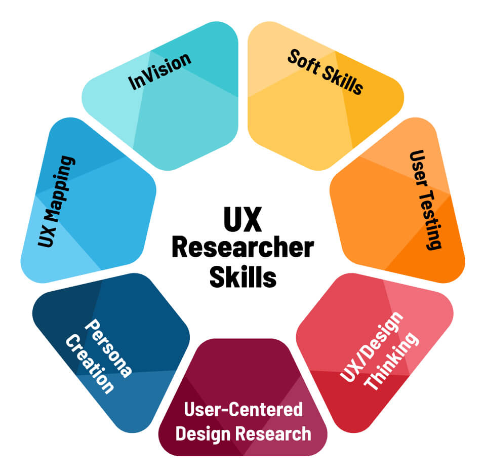 UX researcher skills: User testing, UX/design thinking, User-centered design approach, Persona creation, UX mapping, InVision, Soft skills