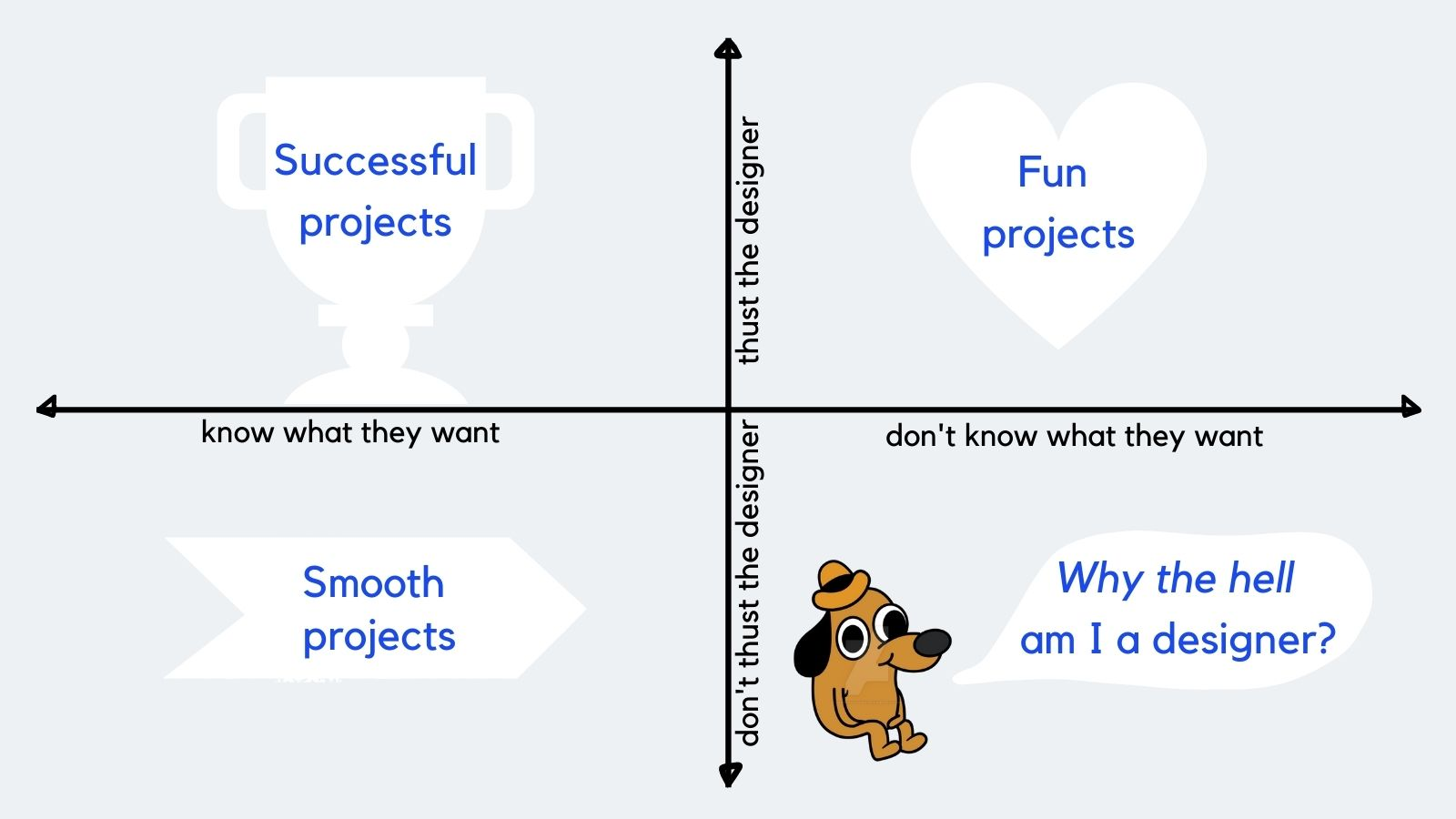 typology of projects based on the level of the customer's comprehension
