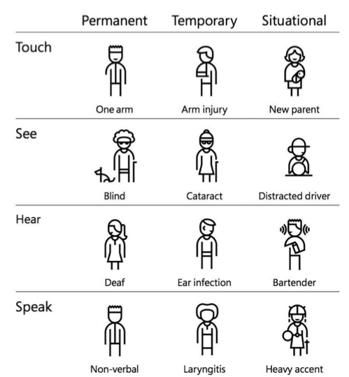 Disabilities can be permanent, temporary, and situational. For example, a person can be completely blind, has a catarct, or be a distracted driver