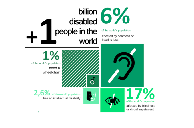 Around 6% of the world's population has some kind of disability