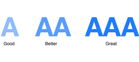 AXE Chrome extension rates accessibility from A (good) to AAA (great)