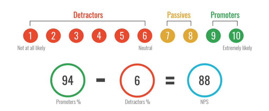How to calculate Net promoter score?