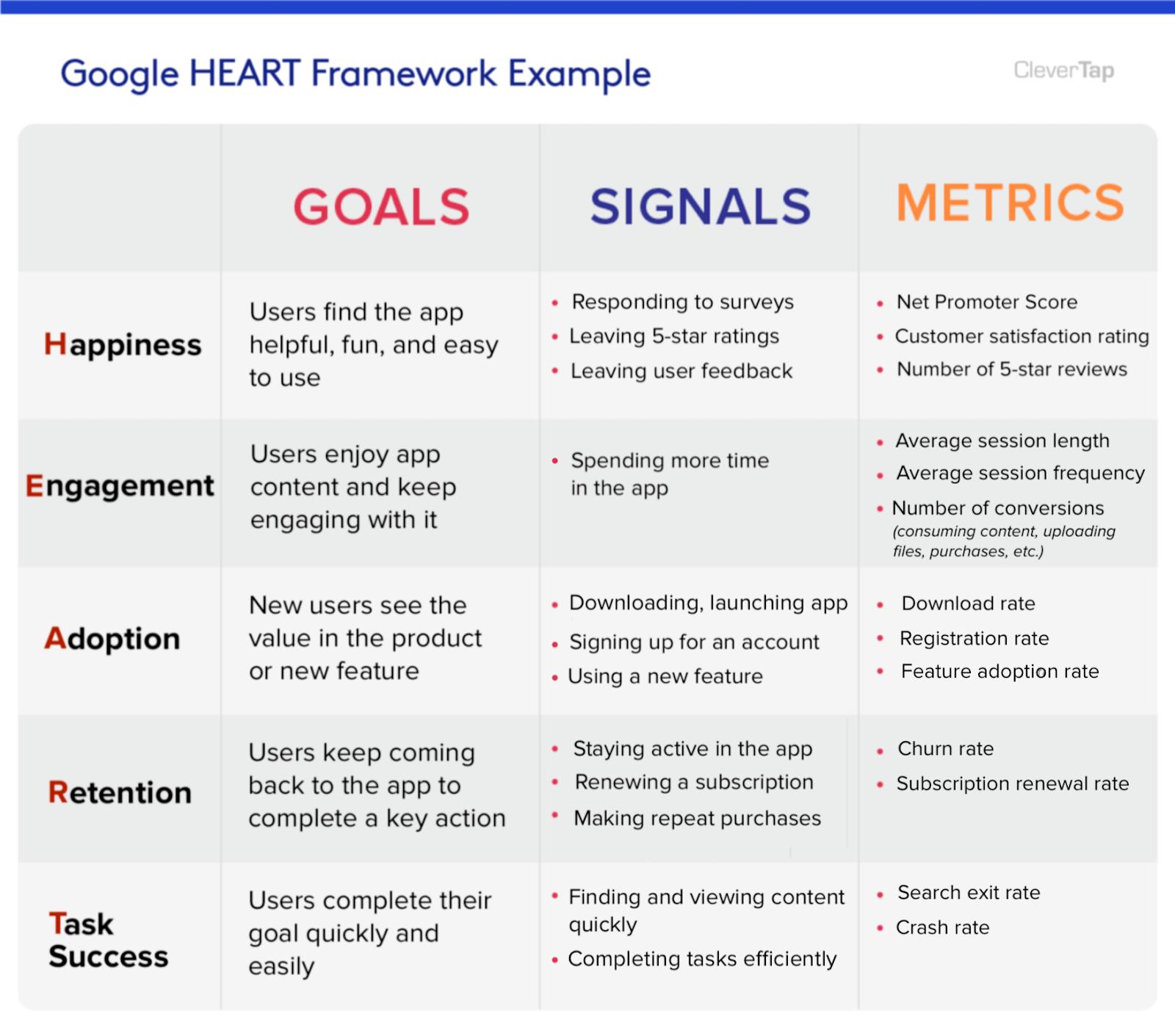 google HEART framework example