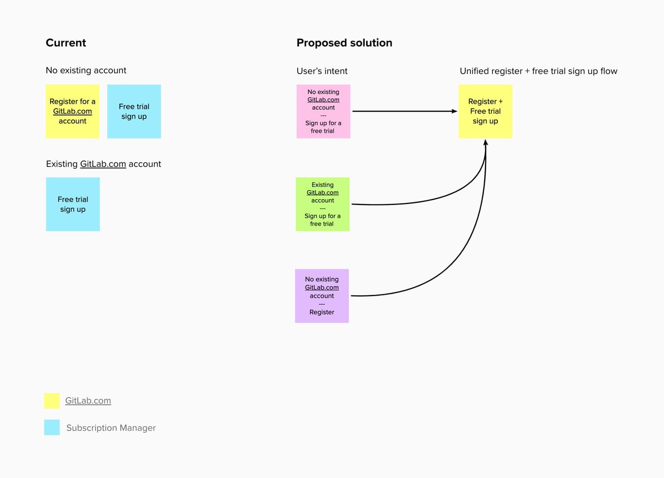 improving the existing design with the help of the UX flow
