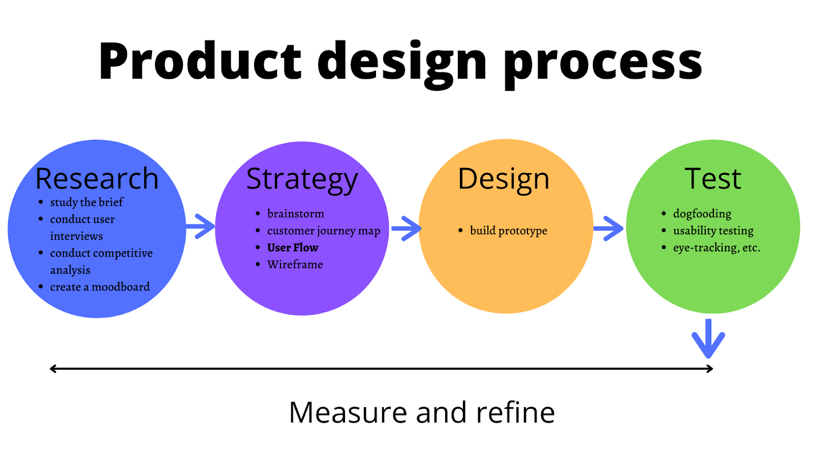 the place of user flow in the product design process