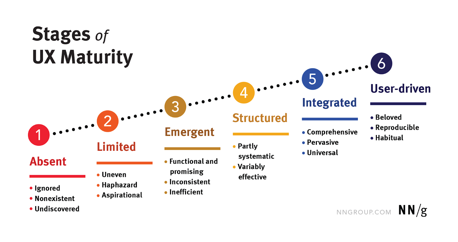 Stages of UX maturity: 1. Absent (Ignored, Nonexistent, Undiscovered). 2. Limited (Uneven, Haphazard, Aspirational) 3. Emergent (Functional and promising, Inconsistent, Inefficient) 4. Structured (Partly systematic, Variably effective) 5. Integrated (Comprehensive, Pervasive, Universal) 6. User-driven (Beloved, Reproducible, Habitual)