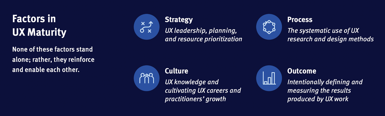 Factors in UX maturity: Strategy, Process, Culture, Outcome