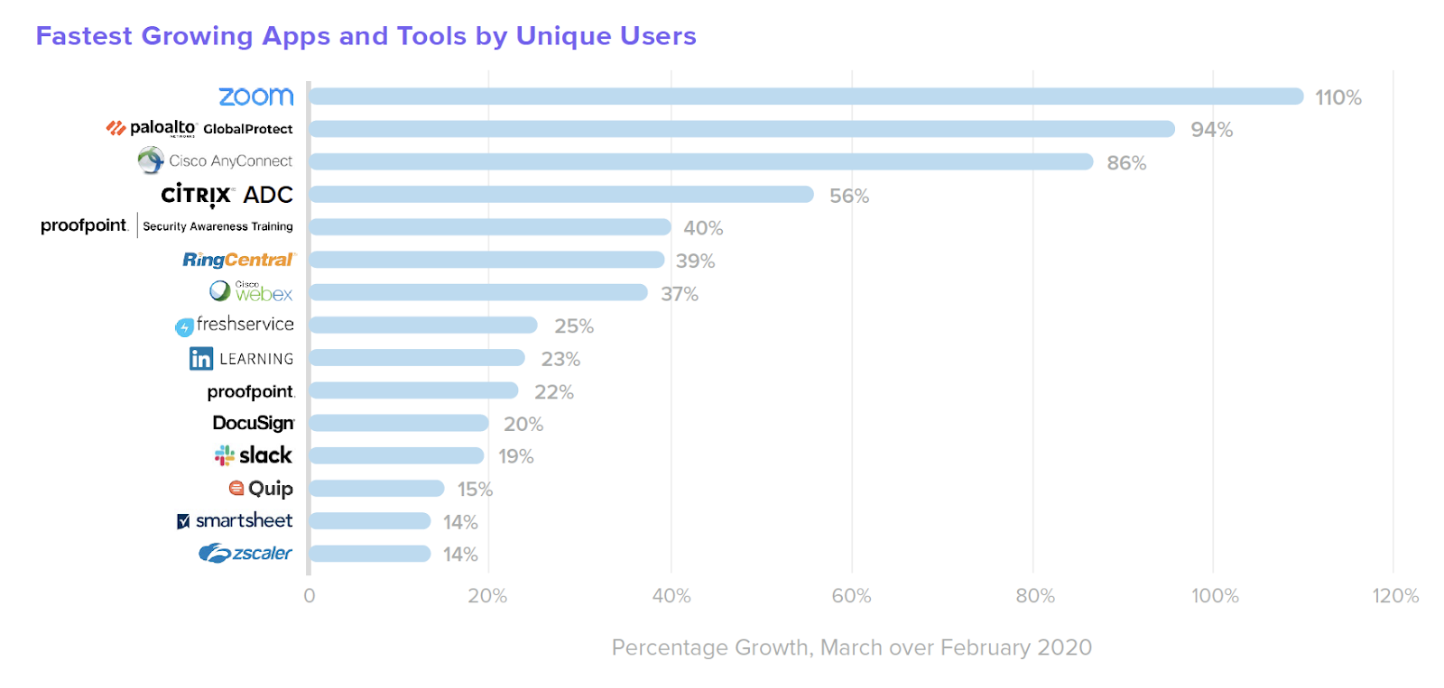 Fastest growing apps, March over February 2020
