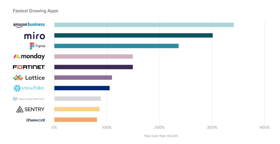 Fastest growing SaaS companies 2020