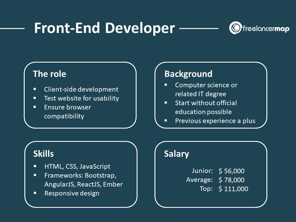 Front-End developer: role, background, skills, salary