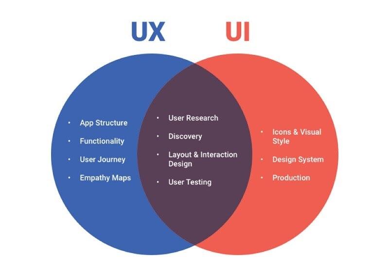UX/UI designer skills