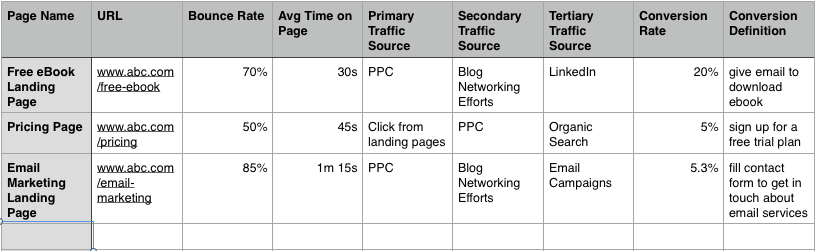 The spreadsheet example showing what metrics you can write down before starting the redesign process