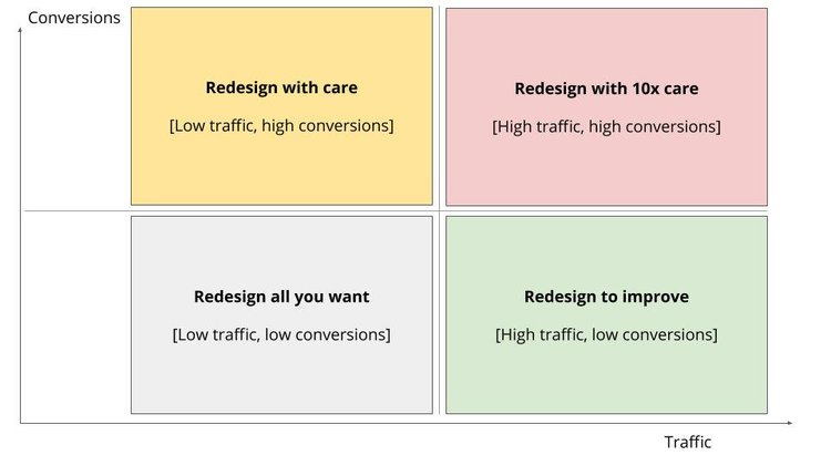 You should be very careful when redesigning high traffic and high conversion pages. Pages with low traffic and low conversion you can redesign more freely.