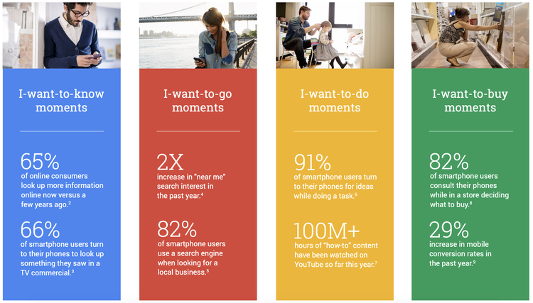 Google thinks that when users are surfing the internent they pursue one of the four intents: I want to know, I want to go, I want to do, and I want to buy