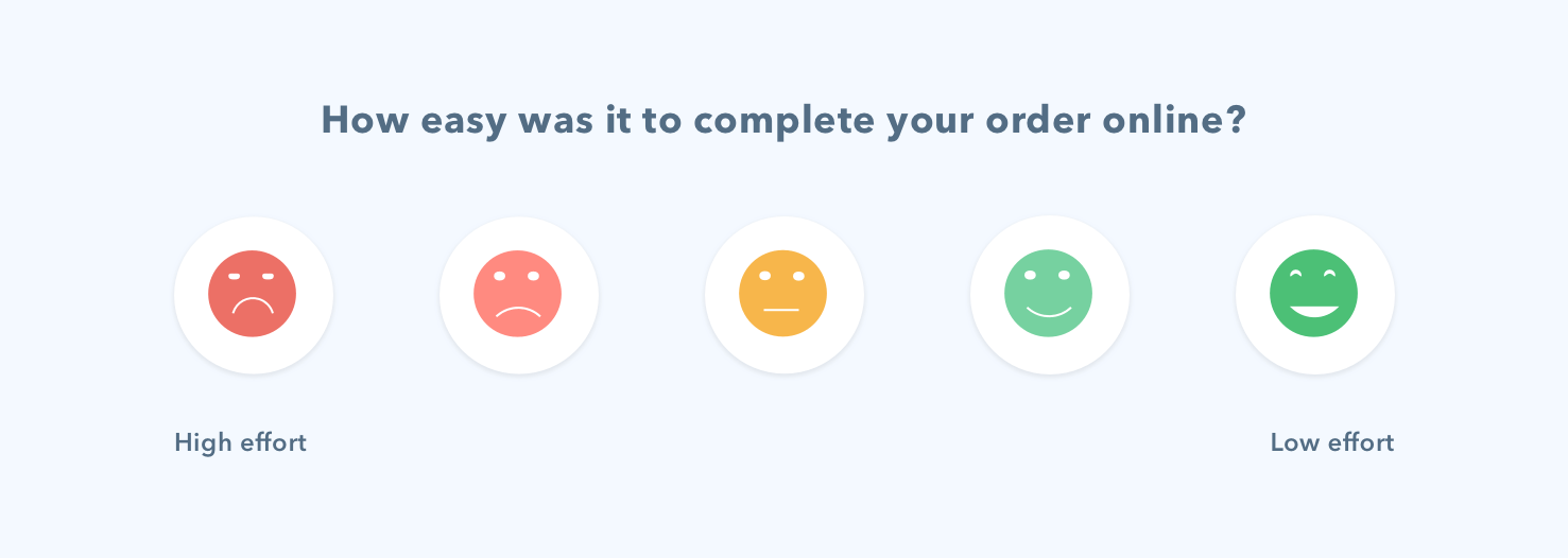 Customer effort score shows how many effors users put to complete an online order starting from high to low effort