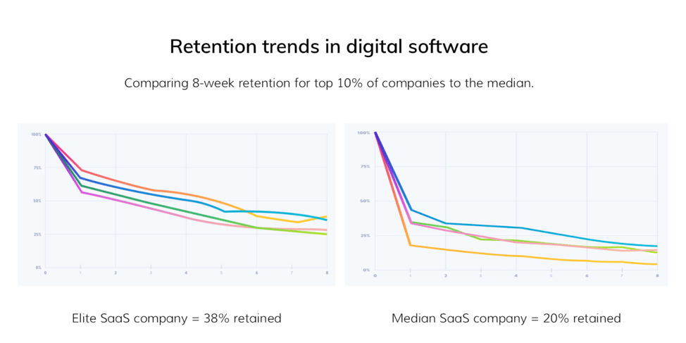 retwntion trends in digital software