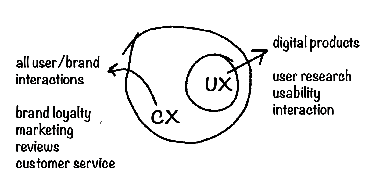 CX - all user/brand interactions. UX - digital products