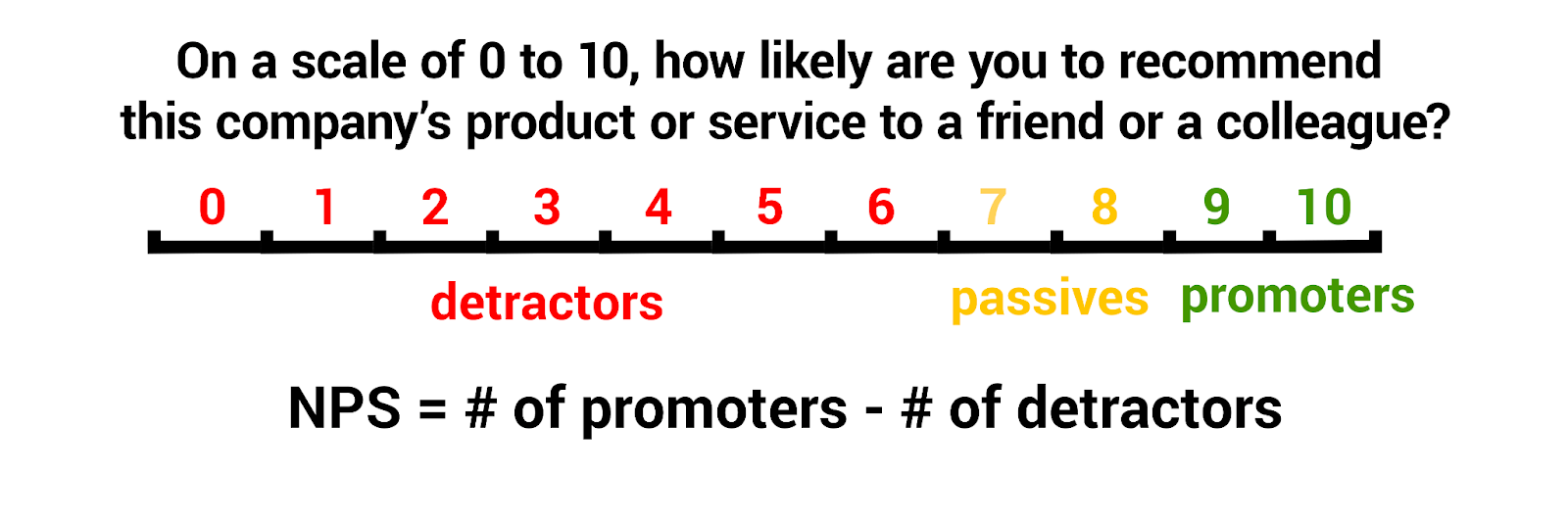On a scale of 0 to 10, how likely are you to recommend this company's product or service to a friend or a colleague?   0-6=detractors.  7-8=passives   9-10=promoters       NPS= # of promoters - # of detractors