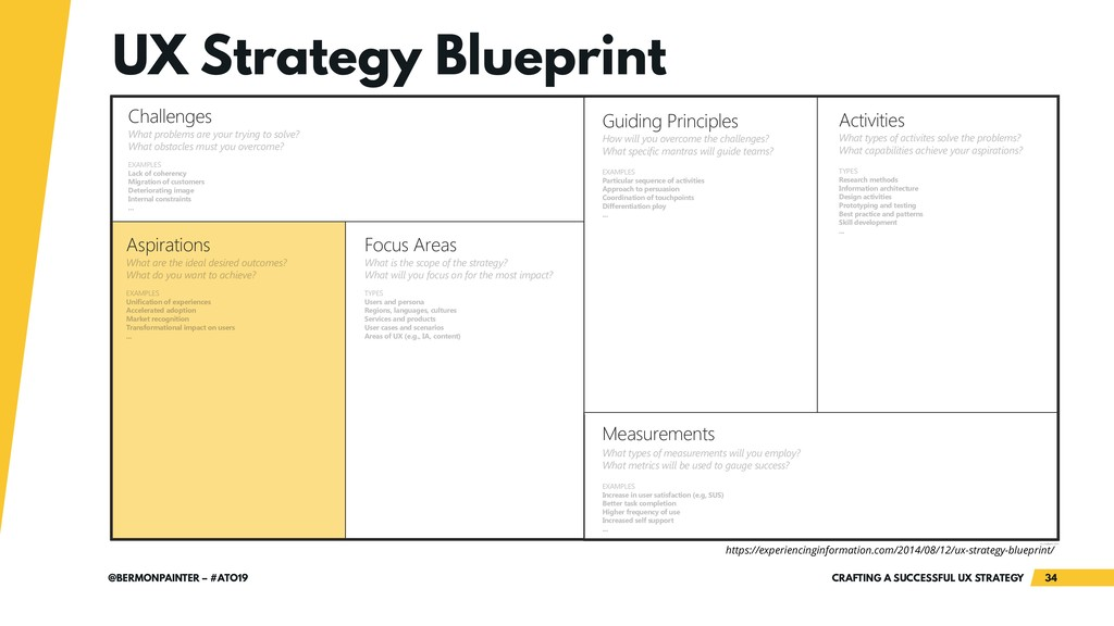 plan of a UX strategy