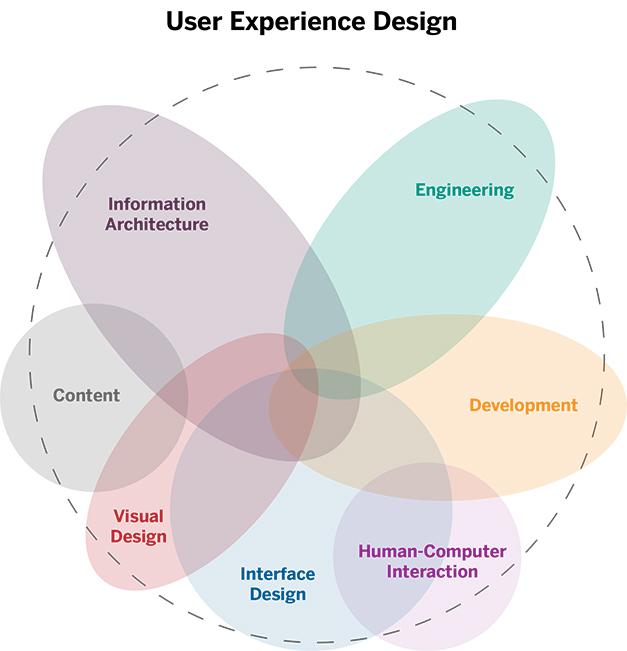 UX design areas