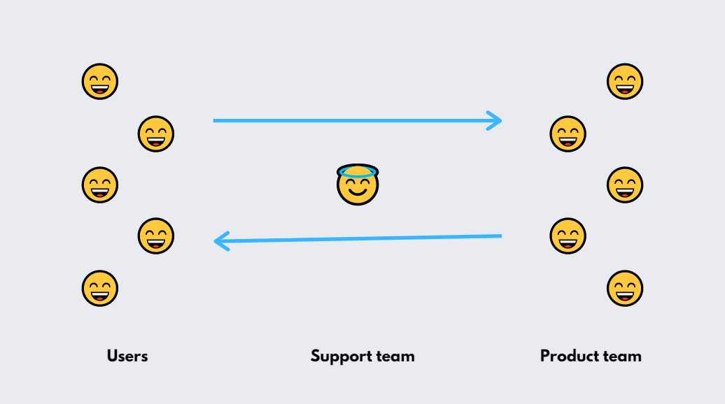 customer support that solves both customer and product problem