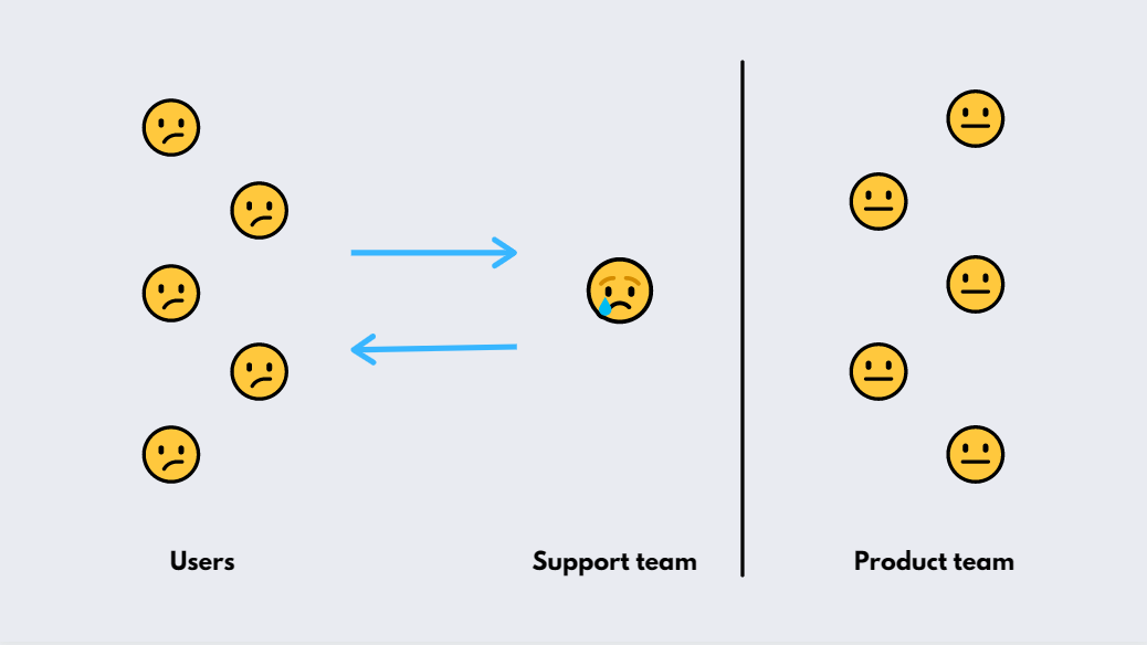 customer support that solves only customer problems