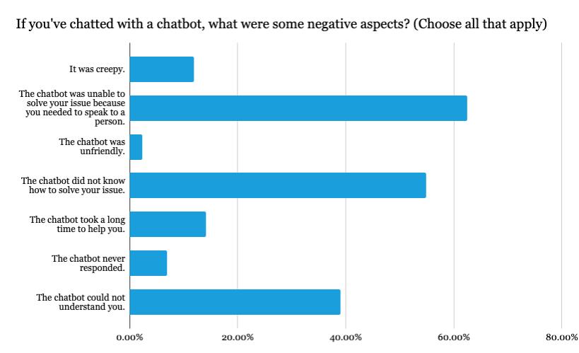 disadvantages of chatbots