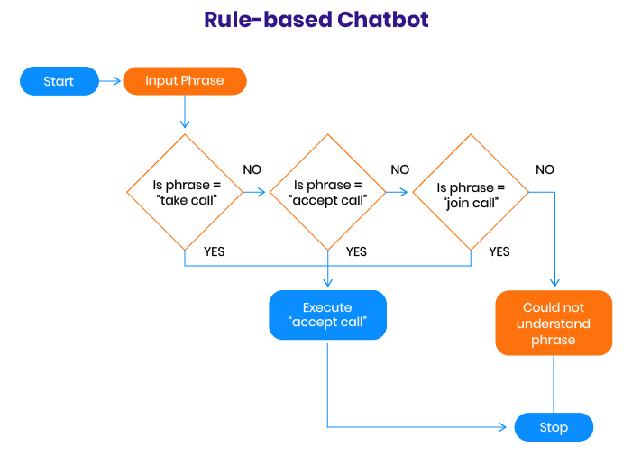 rule-based chatbot example
