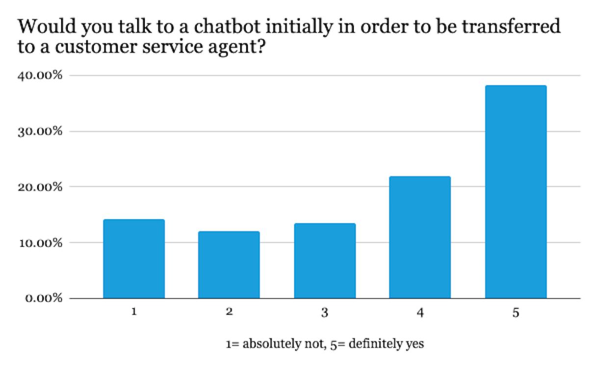 do people love chatbots? survey