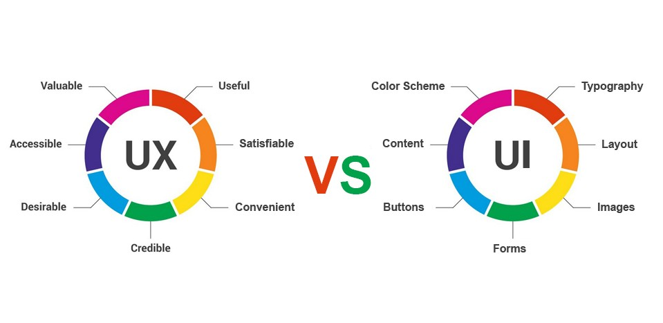 UI vs UX differences in graph