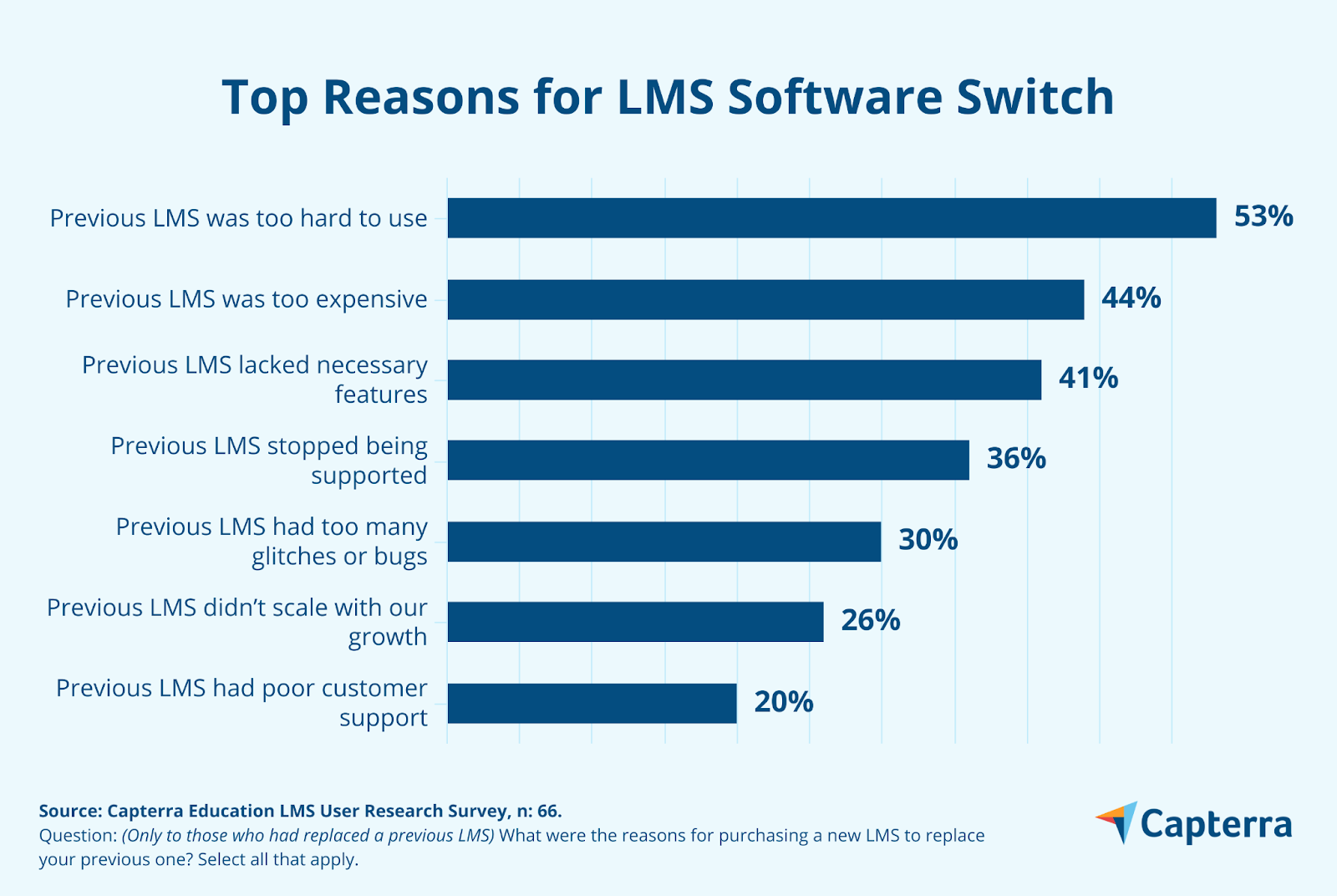 people leave LMS with bad usability graph