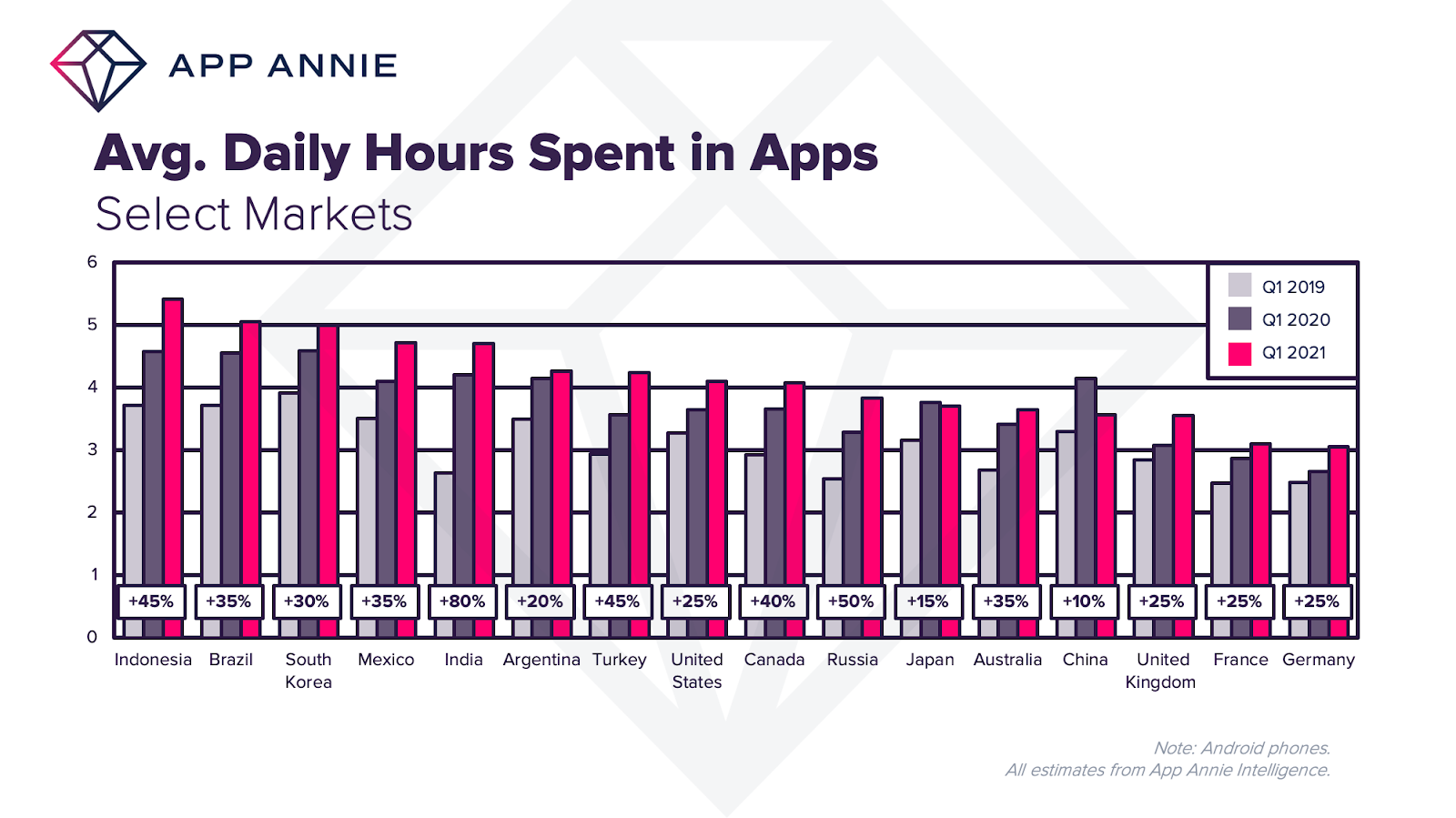 daily hours spent in apps international statistics