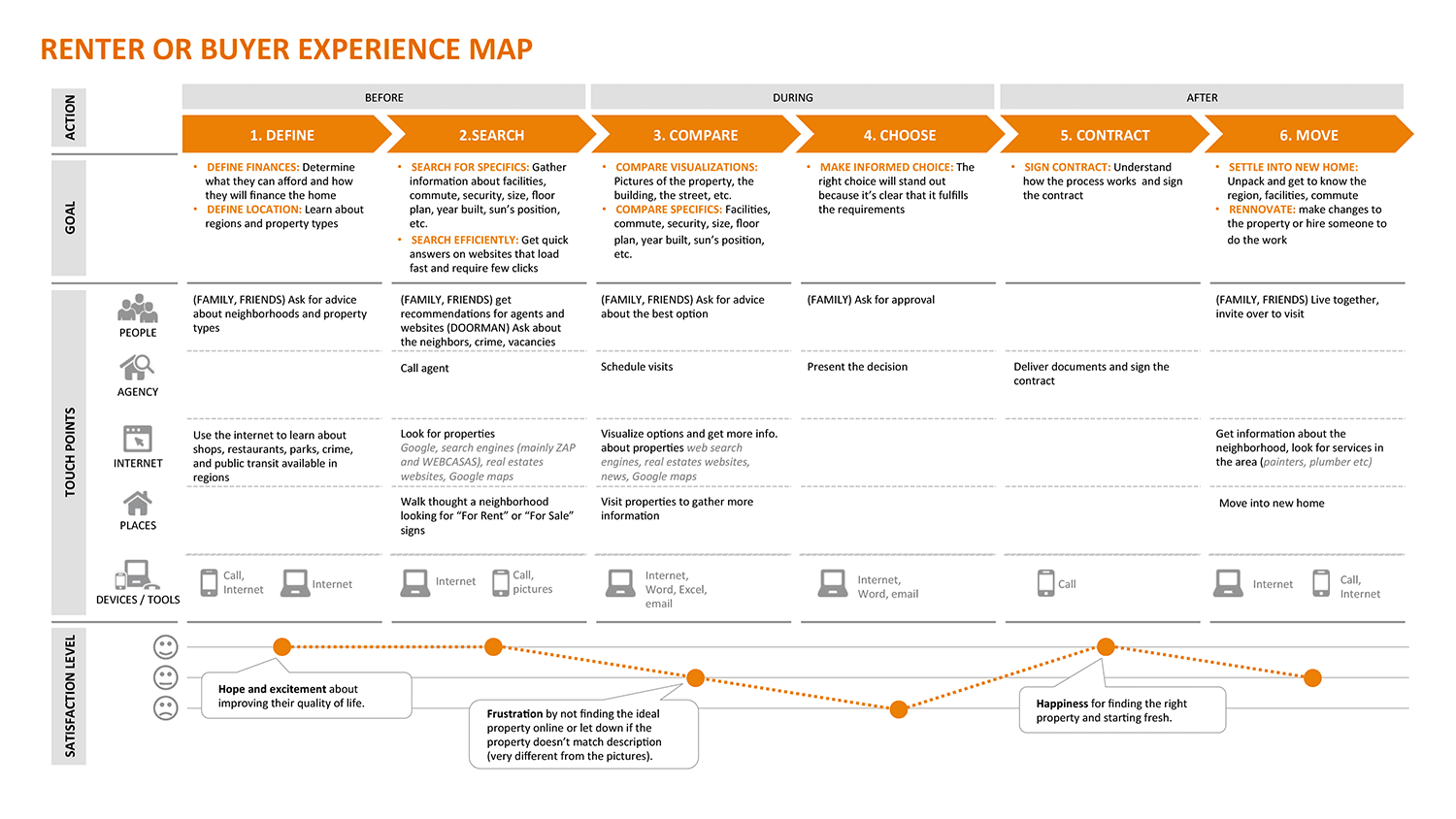 experience map example