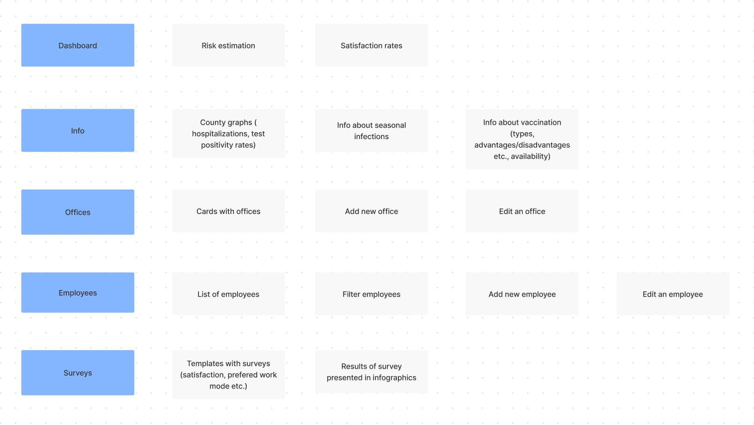 Brainstorming notes in Figma
