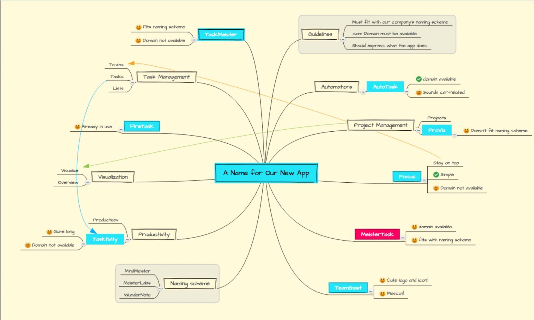 Mind map in MindMeister