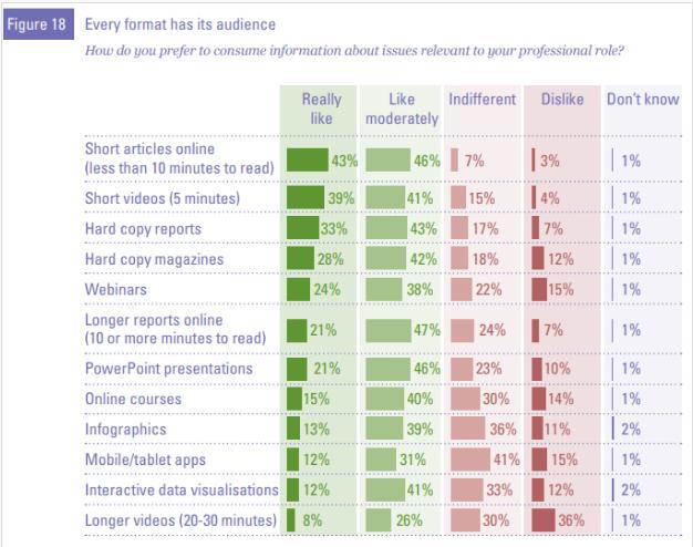 people prefer short content graph