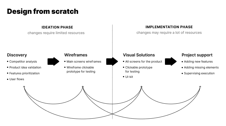 product design process from scratch