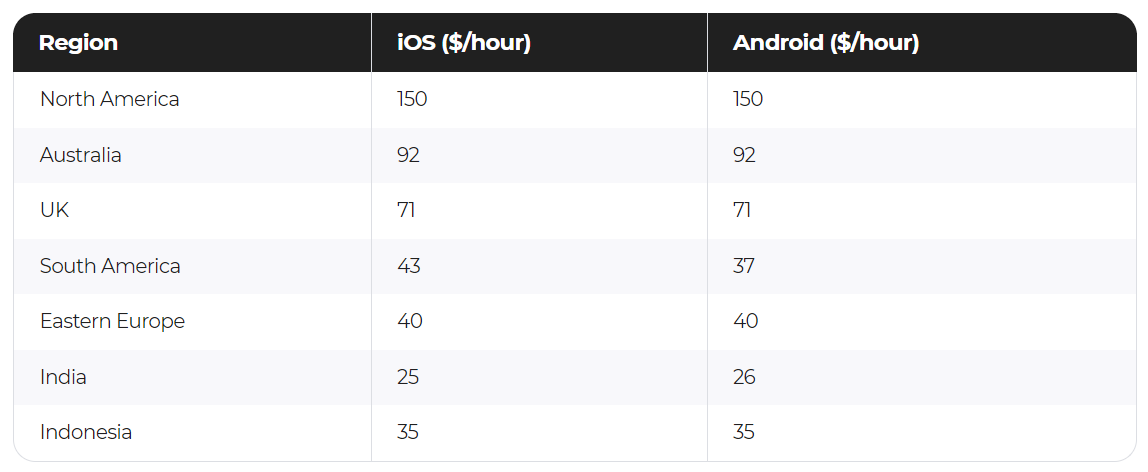 the cost of app development hourly rate worlwide