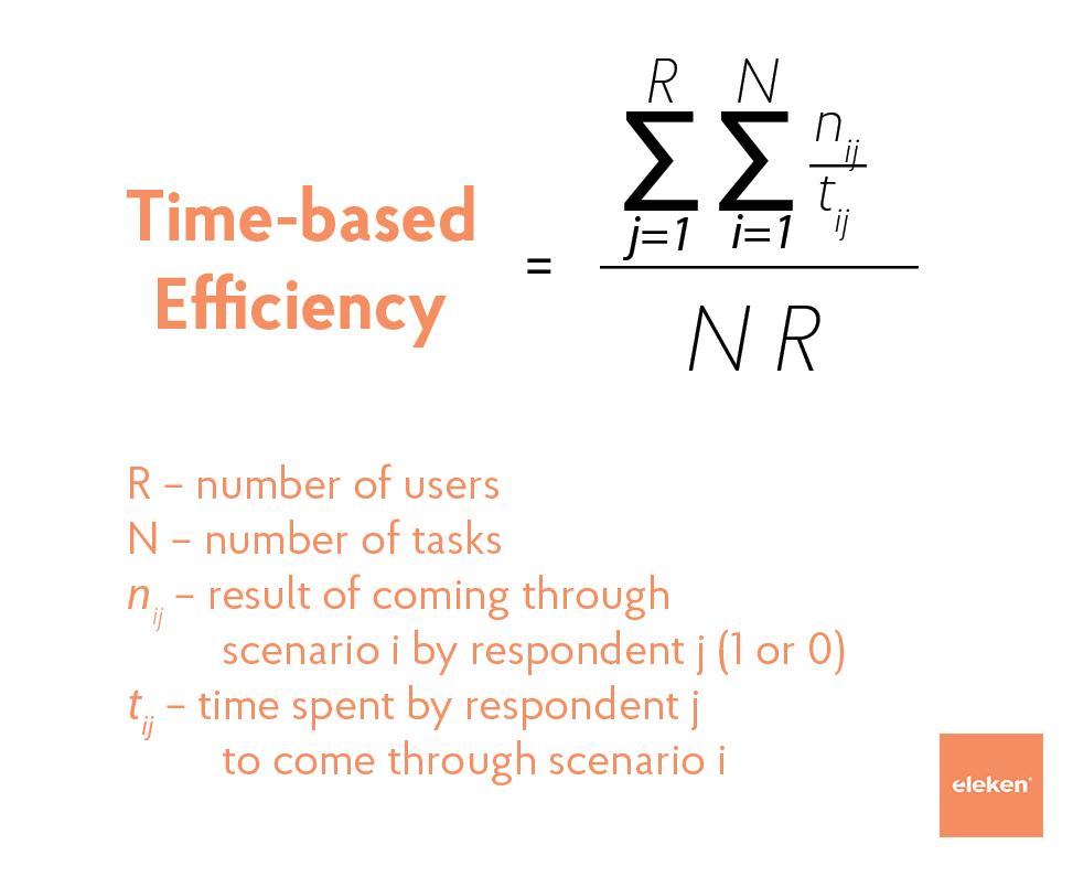 Formula of Time-based efficiency