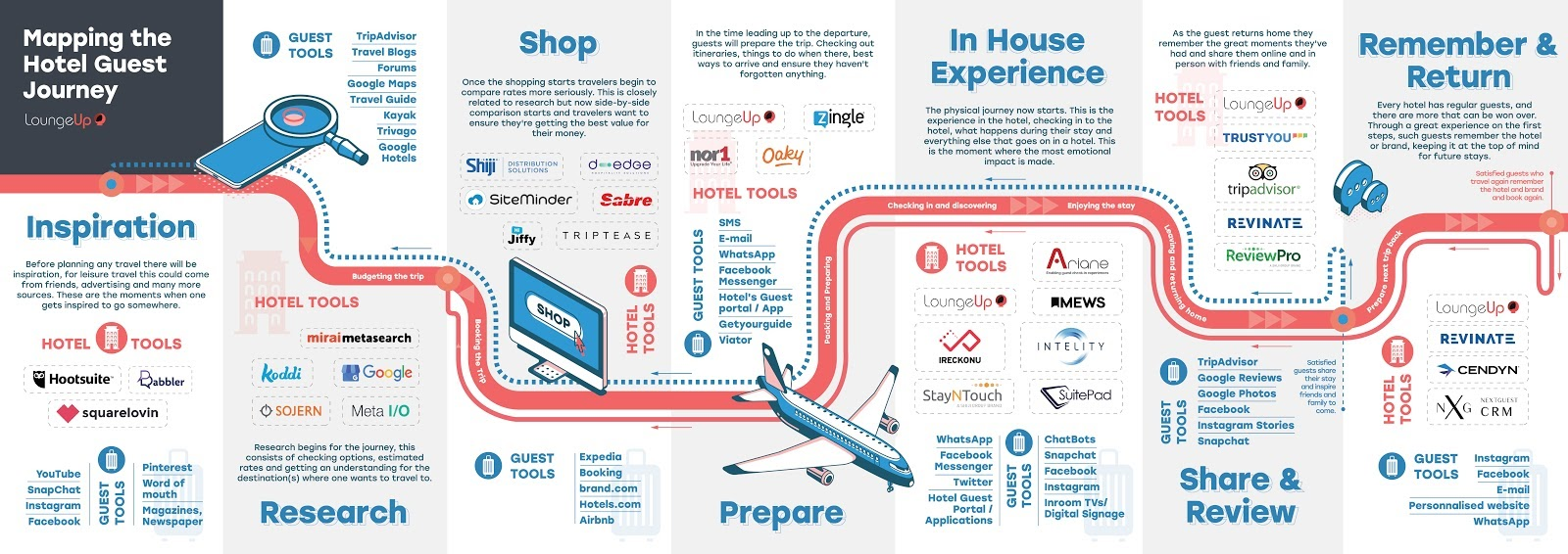 hotel guest journey map