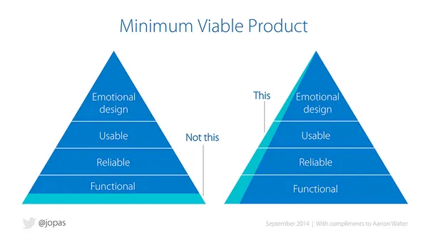 What is a minimum viable product?