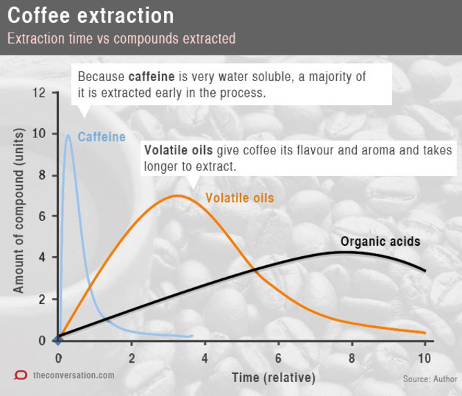 coffee compound extraction rates