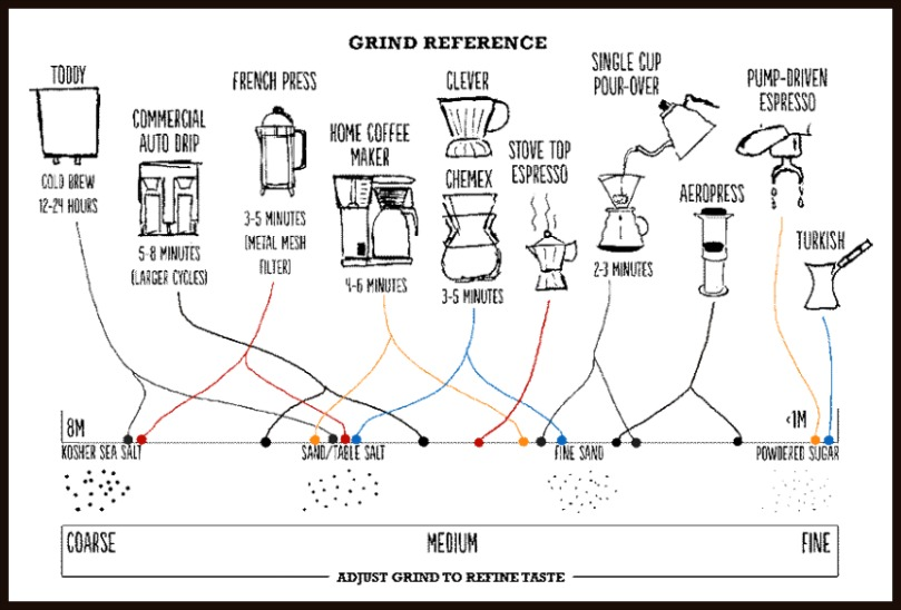 grind size chart by brew method