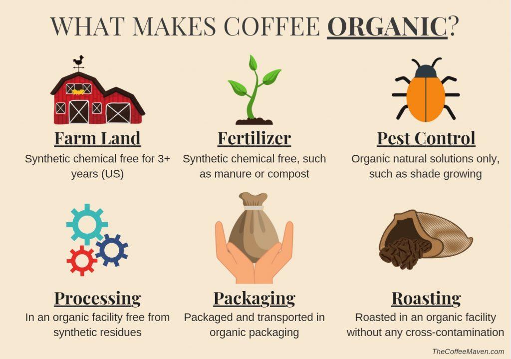 what makes organic coffee