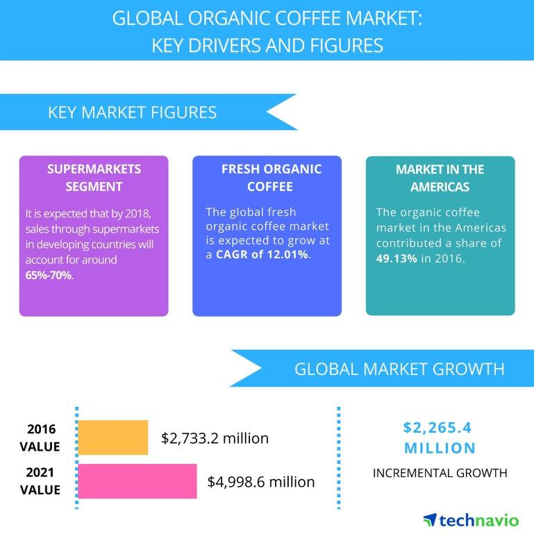 global organic coffee market