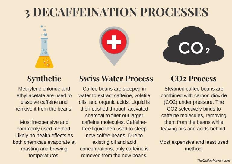 3 decaffeination methods